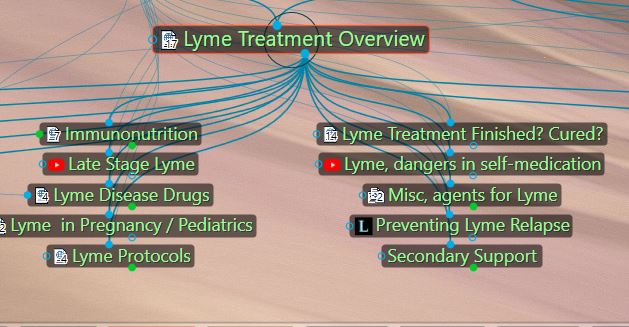 Lyme Treatment Overview in Herbal Database